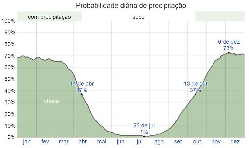 Clima na Chapada dos Veadeiros Goiás
