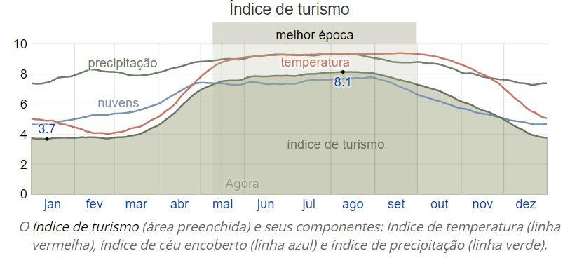 Indice-Turismo-Arraial