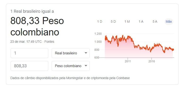 Cotação Real Peso Colombiano