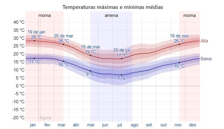 Clima Bento Gonçalves