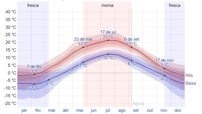 Clima na Noruega