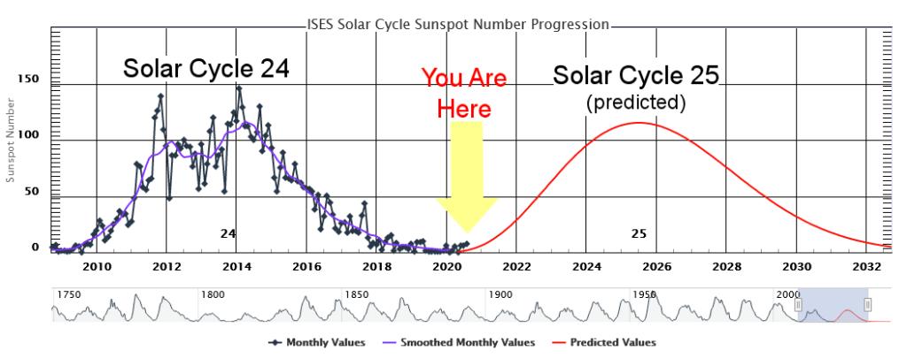 Ciclo Solar Aurora Boreal